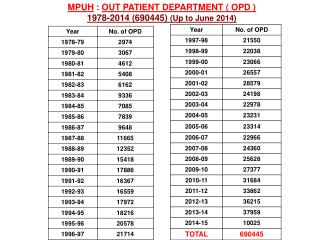 MPUH  :  OUT PATIENT DEPARTMENT ( OPD ) 1978-2014 (690445)  (Up to June 2014)