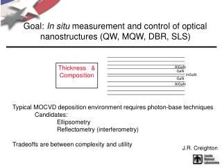 Goal:  In situ  measurement and control of optical nanostructures (QW, MQW, DBR, SLS)