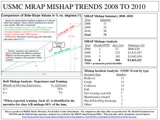 MRAP Mishap Summary 2008–2010 Year Quantity 2008	    17 2009	    35 2010	    26 Total	    78