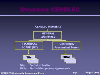 Structura  CENELEC