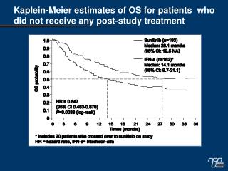 Kaplein-Meier estimates of OS for patients  who did not receive any post-study treatment