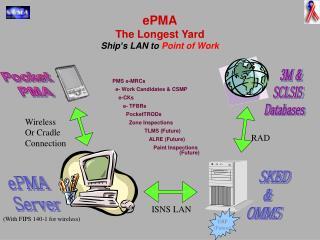 ePMA The Longest Yard Ship's LAN to Point of Work