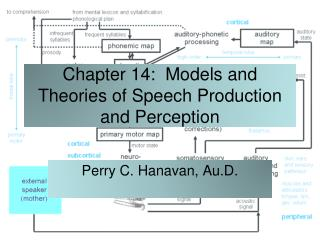 Chapter 14:  Models and Theories of Speech Production and Perception