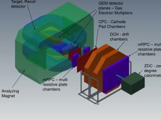 DCH - drift chambers