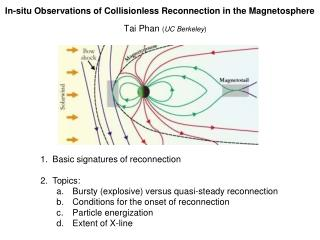 In-situ Observations of Collisionless Reconnection in the Magnetosphere