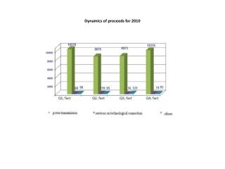Dynamics of proceeds for 2010