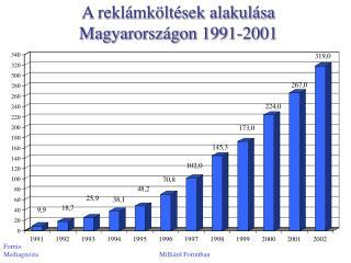 A reklámköltések alakulása Magyarországon 1991-2001