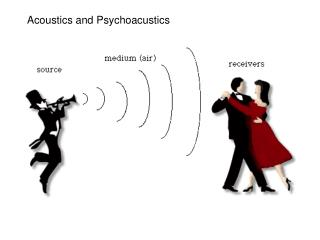 Acoustics and Psychoacustics
