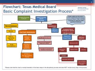 Flowchart: Texas Medical Board Basic Complaint Investigation Process