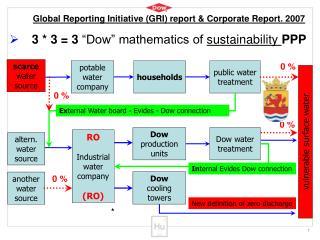 potable water company
