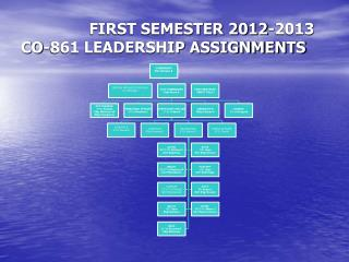FIRST  SEMESTER 2012-2013 CO-861 LEADERSHIP ASSIGNMENTS