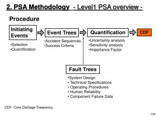 2. PSA Methodology - Level1 PSA overview -