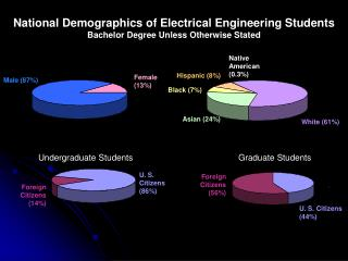 National Demographics of Electrical Engineering Students Bachelor Degree Unless Otherwise Stated