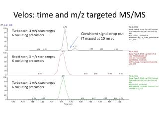 Velos : time and m/z targeted MS/MS