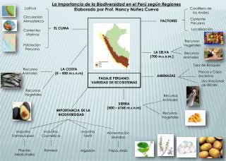 PAISAJE PERUANO: VARIEDAD DE ECOSISTEMAS