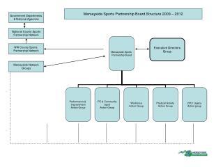 Merseyside Sports  Partnership Board
