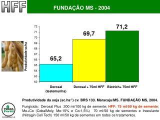 Produtividade da soja (sc.ha -1 ) cv. BRS 133. Maracaju/MS. FUNDAÇÃO MS, 2004.
