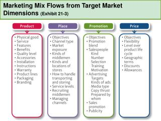 Marketing Mix Flows from Target Market  Dimensions  (Exhibit 21-3)