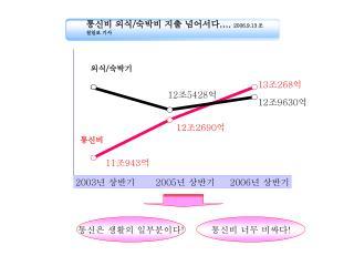 2003 년 상반기        2005 년 상반기      2006 년 상반기
