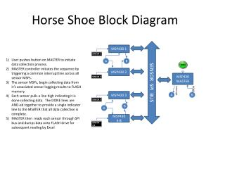 Horse Shoe Block Diagram