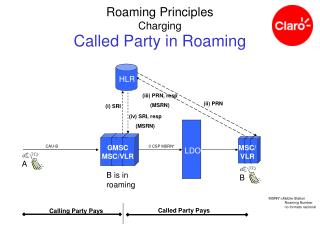 Called Party in Roaming