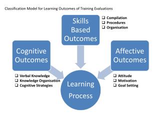 Classification  Model  for Learning Outcomes of Training  Evaluations