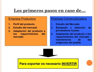 Empresa Productora Perfil del producto Estudio del mercado
