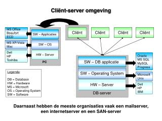Cli�nt-server omgeving