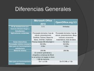 Diferencias Generales