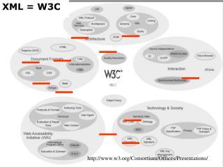 XML = W3C