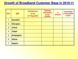 Growth of Broadband Customer Base in 2010-11
