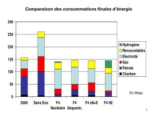 Comparaison des consommations finales d'énergie
