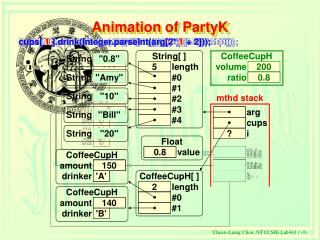 Animation of PartyK