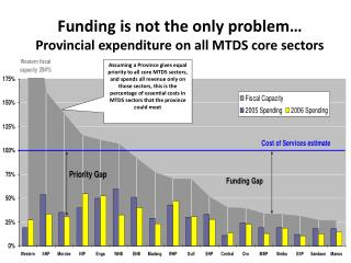 Funding is not the only problem… Provincial expenditure on all MTDS core sectors