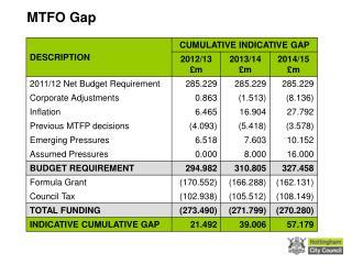 MTFO Gap