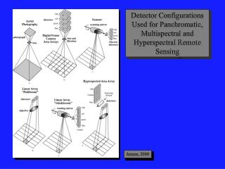 Detector Configurations Used for Panchromatic, Multispectral and Hyperspectral Remote Sensing