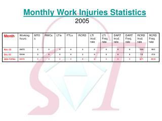 Monthly Work Injuries Statistics              2005