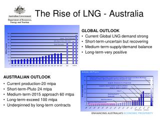 The Rise of LNG - Australia