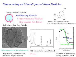 Nano-coating on Monodispersed Nano Particles