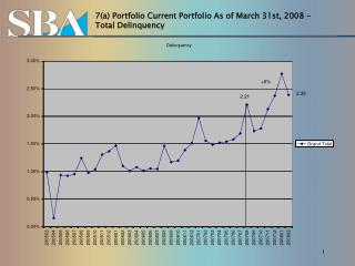 7(a) Portfolio Current Portfolio As of March 31st, 2008 – Total Delinquency