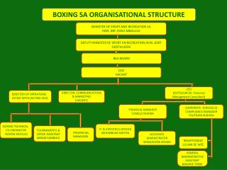 BOXING TECHNICAL      CO-ORDINATOR    NOMSA MDHLULI