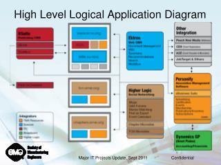 High Level Logical Application Diagram