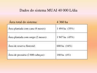 Dados do sistema MUAI 40 000 L/dia