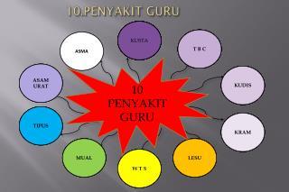 10.PENYAKIT GURU