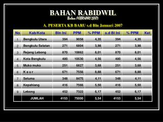 BAHAN RABIDWIL Bulan FEBRUARI 2007 A. PESERTA KB BARU s.d Bln Januari 2007