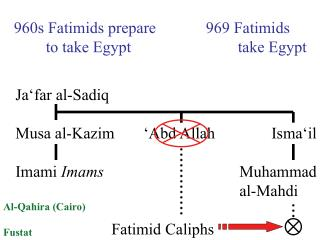960s Fatimids prepare		969 Fatimids 	to take Egypt				take Egypt