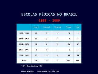 Escolas Médicas no Brasil 1808 - 2009