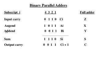 Binary Parallel Adders