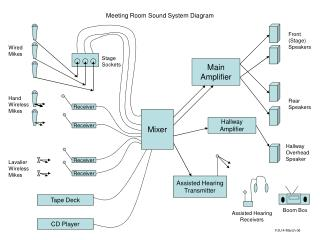 Meeting Room Sound System Diagram