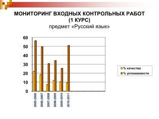 МОНИТОРИНГ ВХОДНЫХ КОНТРОЛЬНЫХ РАБОТ (1 КУРС) предмет «Русский язык»